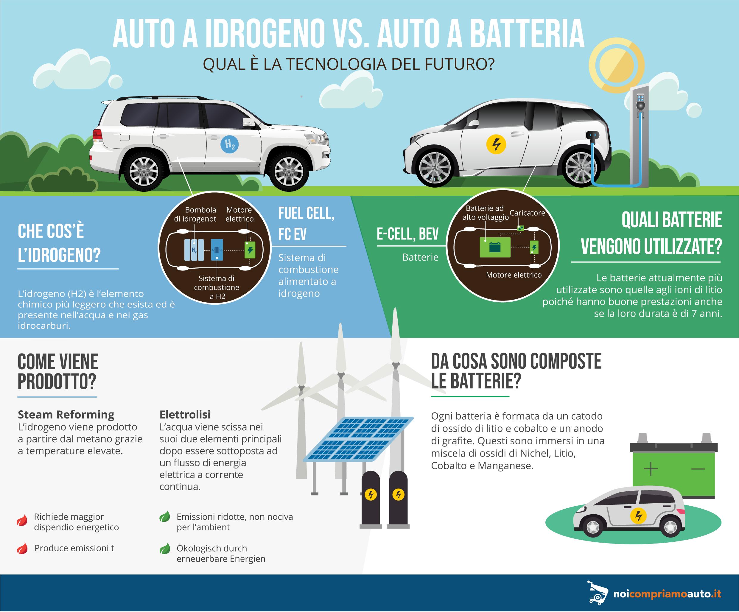 Auto a idrogeno ed elettrica