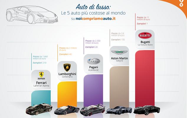 La classifica delle auto più costose