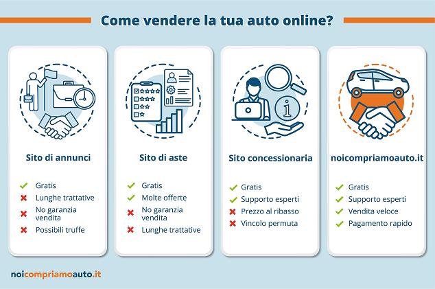 Come vendere un'auto online