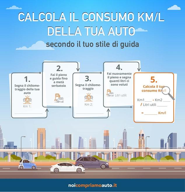 Consumo km litri personale