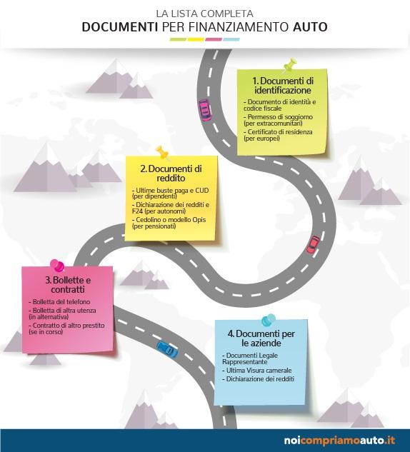 Documenti finanziamento auto