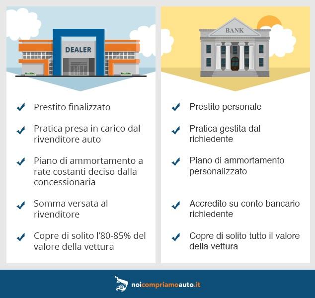 Finanziamento auto concessionaria o finanziaria
