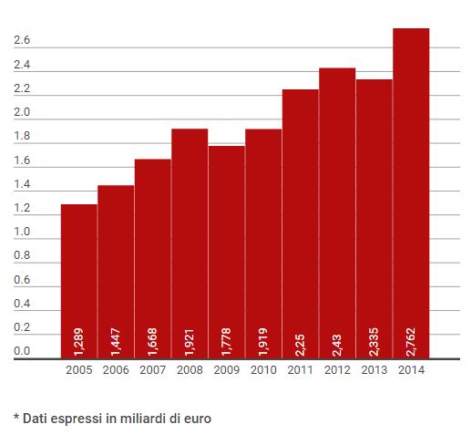 Dati Finanziari Ferrari 2005-2014