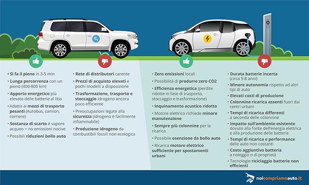 Auto elettrica e a idrogeno pro e contro